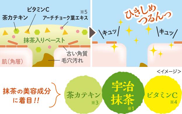 抹茶の美容成分に着目!! 茶カテキン※3 宇治抹茶※1 ビタミンC※4